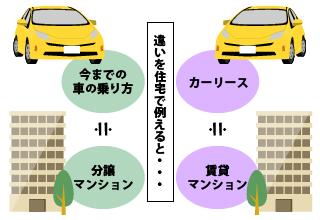 支払い方法・契約方法と車の所有者の関係について