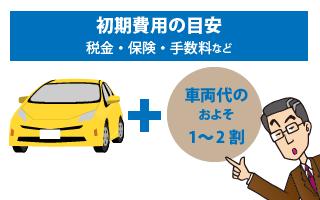 車両本体価格以外で車の購入にかかる費用の内訳
