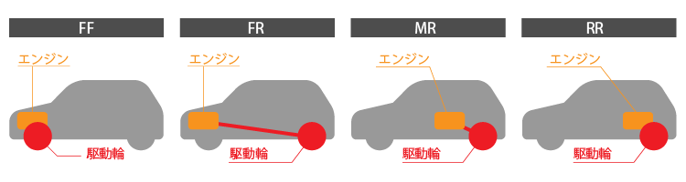 FFやFR、MR、RR