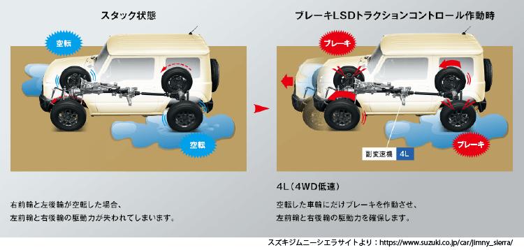 新型ジムニーでは、4WD状態となったときのみ、タイヤの空転を検知したらそこタイヤのみにブレーキを掛けて空転を抑える機能が装備