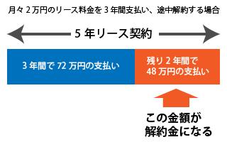月々2万円のリース料金を3年間支払い、途中解約する場合