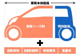 リース料金の内訳にかならず含まれているのは、車両本体の価格と税金、自賠責保険の料金